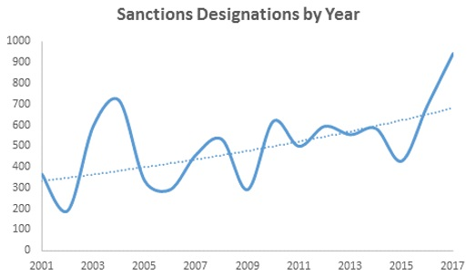 Gibson Dunn 2017 Year-End Sanctions Update