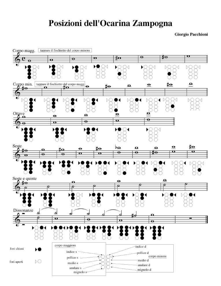 Piccolo Trumpet fingering chart