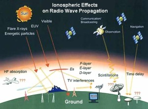 ionospheric-effects