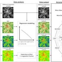 Landsat Vegetation Indices