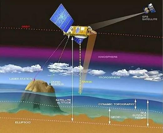 NASA Space Geodesy Data for Precise Orbit Determination of Altimeter Satellites