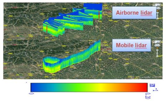 Comparison result between airborne telemetry and vehicle-mounted cruising. Particulate pollution layer was detected at 0.7km~1.3km (Image by FAN Guangqiang)