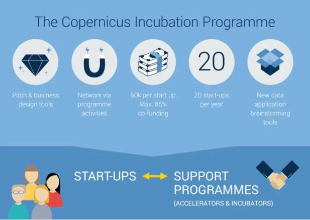 Copernicus Incubation Programme