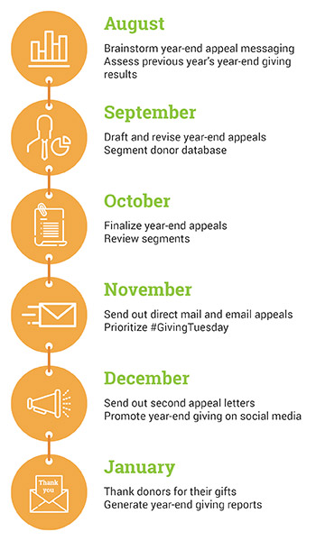 7 Great Year-End Appeal Letter Tips With Free Samples! Giveffect