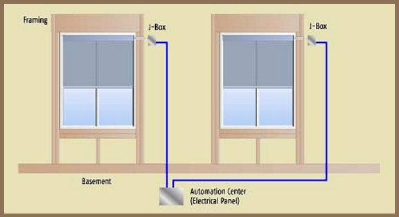 Planning and Wiring for Motorized Window Treatments, Somfy,BTX