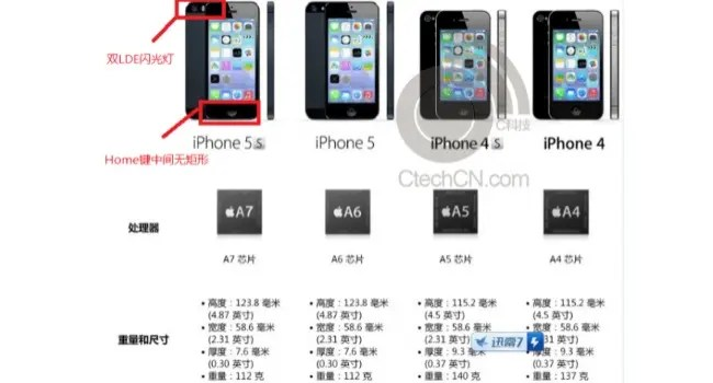 iphone 5s specifiations