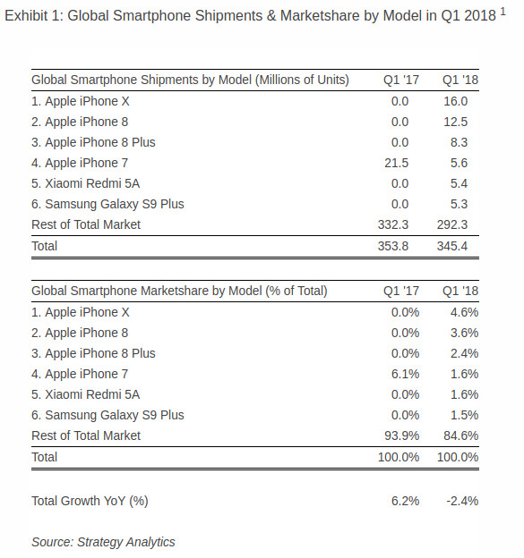 Apple iPhone X Is The World\u0027s Best-Selling Smartphone In Q1 2018