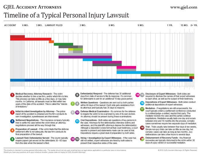 Blank Timeline Sample Personal Timeline Life Timeline Template - career timeline template