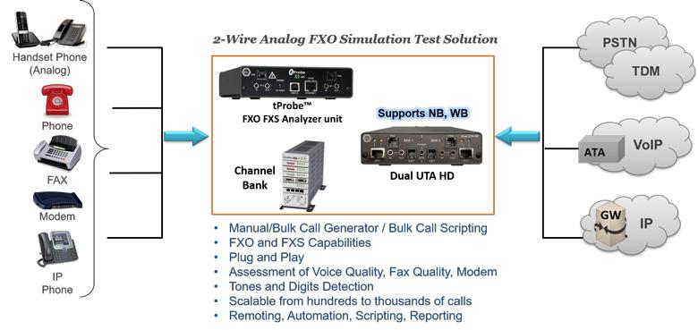 2-Wire FXO/FXS Testing Worldwide Applications- Press Release
