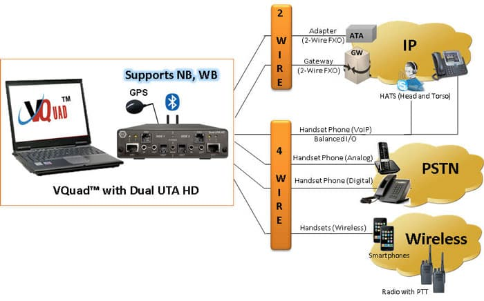 Automated Analog (2-wire, 4- wire) Voice Quality Testing