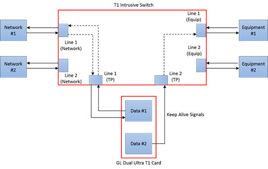 T1/E1/J1 USB Controlled Switch
