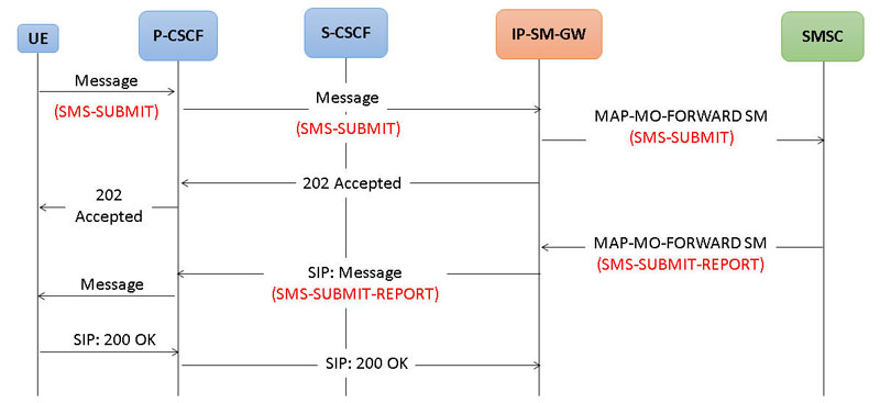 Short Message Service (SMS) Test Solutions over LTE/IMS, UMTS and