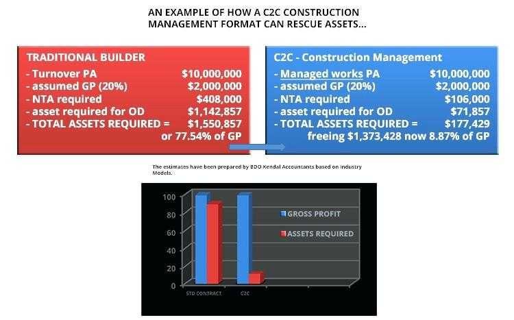 Electrical Job Estimate Template - Glendale Community Document Template