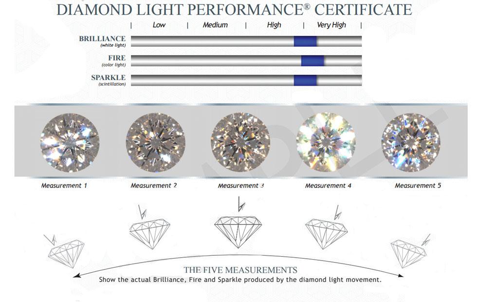Glennpeter Jewelers Prism Diamonds Sample Diamond Chart Diamond