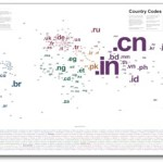 Most global websites now use country codes