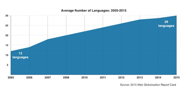 language_growth_600