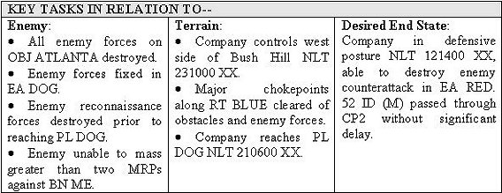 FM3-2191 Chapter 2 Battle Command and Troop-Leading Procedures