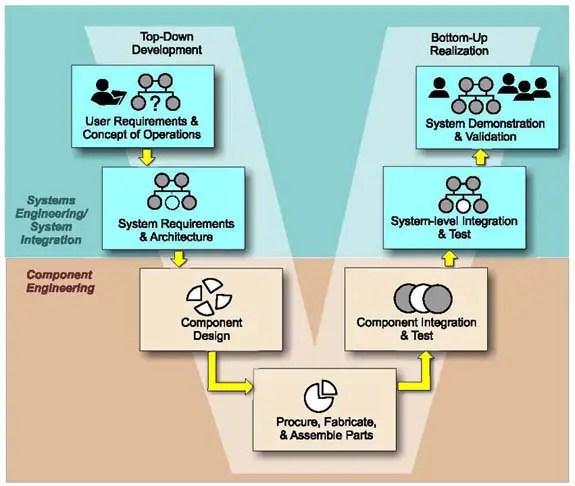 Transit Security Design Considerations