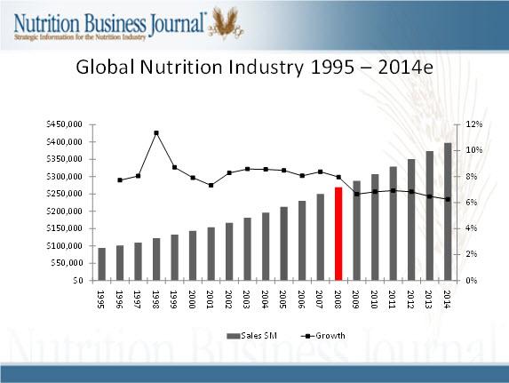 Global Nutrition Market, Obesity and World Health - Global Sherpa