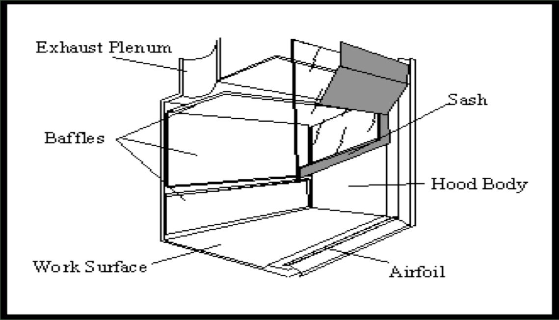 process flow diagram reactor fume hood