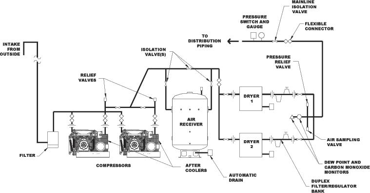 medical vacuum pump piping schematic