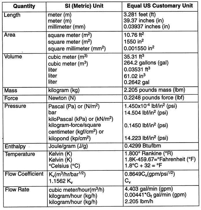 Appendix A - Units Conversion Engineering360