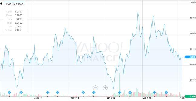 stockperformance