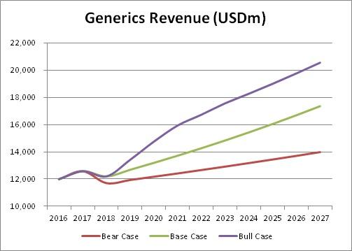 generics_revenue_teva