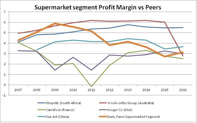DF Supermarket Op Margin vs Peers