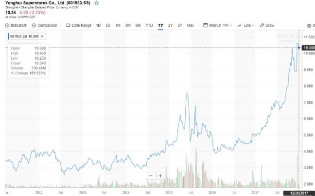 yonghui stock chart