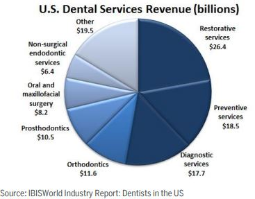 US_Overview_Dental_Services