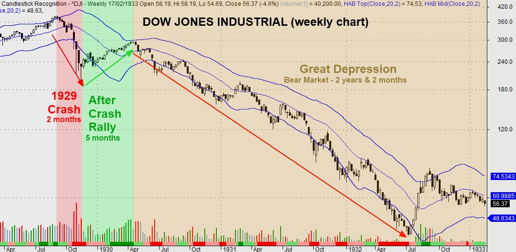 Stock market crash yahoo what is the best stock trading advisory