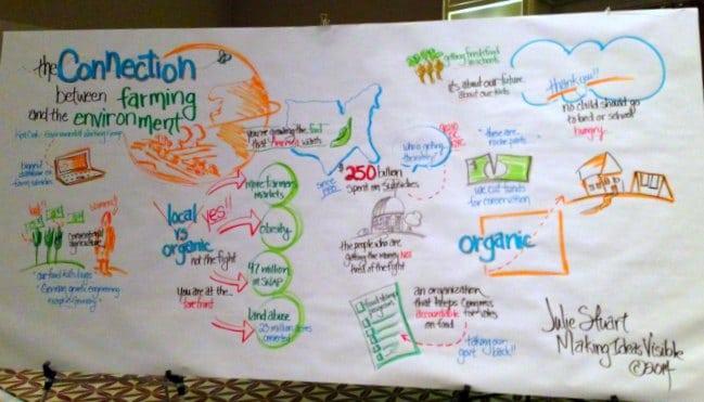 2014 Georgia Organics Conference: Ken Cook Keynote Mural