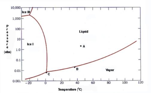 triple points sulfur phase diagram