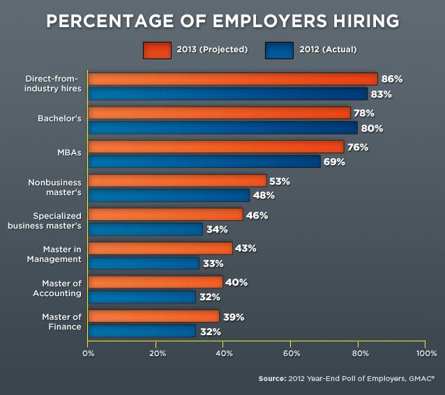 2 Business Management Job Outlook