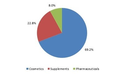 MEA squalene market size, by application, 2014