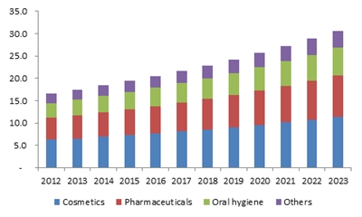 Germany allantoin market size, by application, (USD Million) 2012-2023