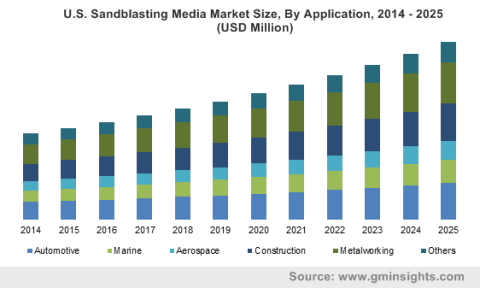 Europe Sandblasting Media Market size, by product, 2015 & 2023 (Kilotons)