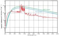 High power light sources for spectroscopy - Deuterium ...