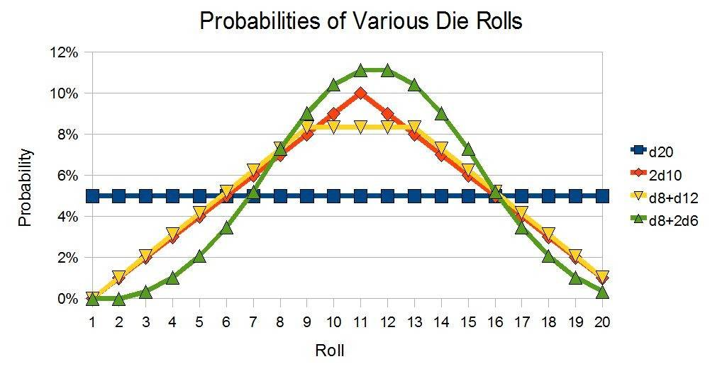Finding Probabilities of Odd Die Combos Gnome Stew