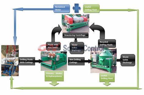 Pitless Technology Solids Control System » Drilling mud Equipment