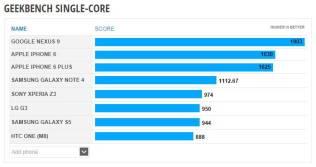 Nexus 9 Single-Core Benchmark