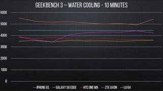 Benchmark im Eiswasser
