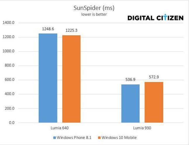 Vergleich von Windows Phone 8.1 und Windows 10 Mobile