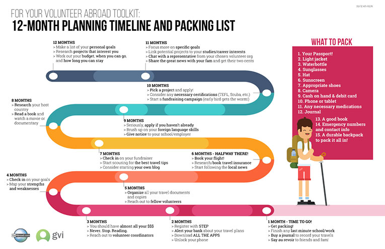 Packing List for Volunteering Abroad  Planning Timeline