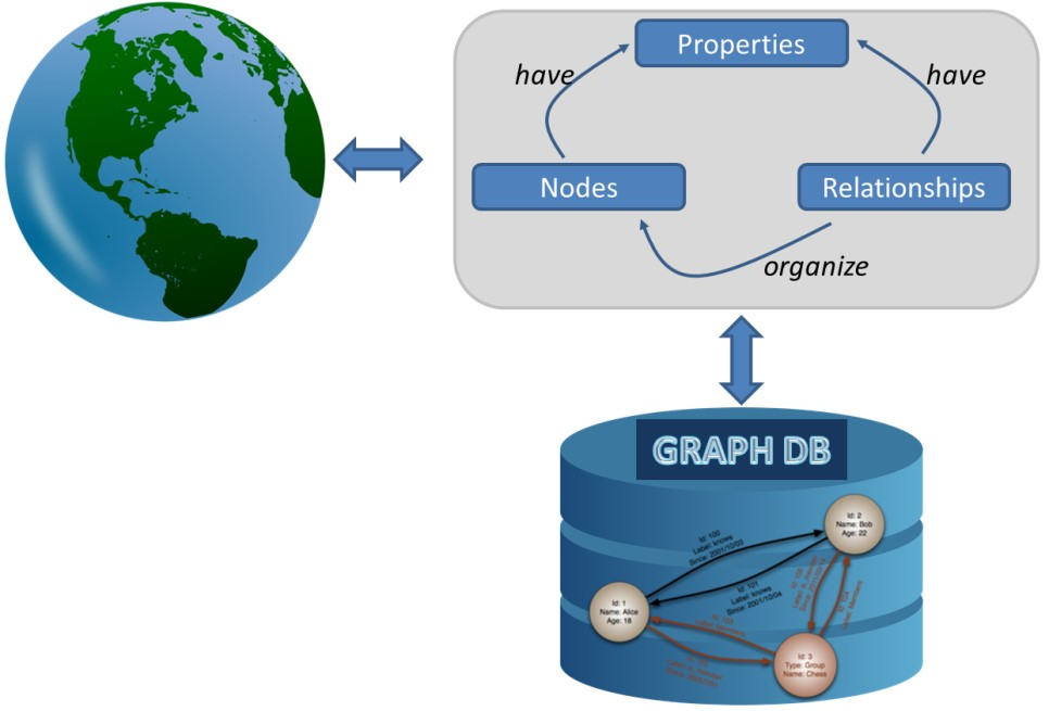 Graph Databases \u2013 Recent development in Neo4j may help accommodate