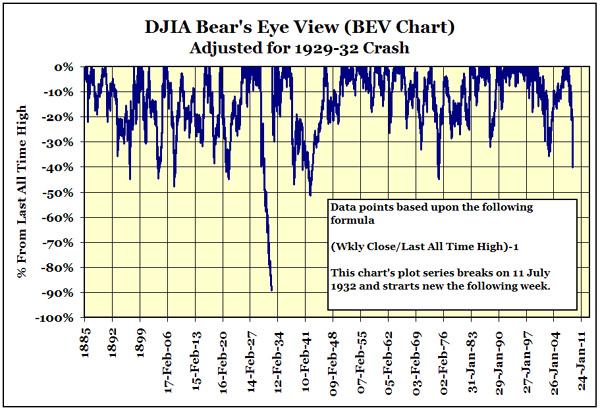 Dow Jones Industrials -40 Declines 1885 to 2008 Gold Eagle