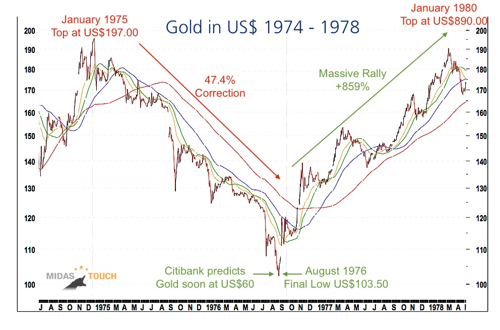 Gold Price  Silver Price Updates Gold Eagle