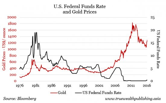 Effects Of Interest Rates And Value Of The Dollar On Gold Price