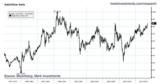 Gold/Silver Ratio Back At Extremes Gold Eagle